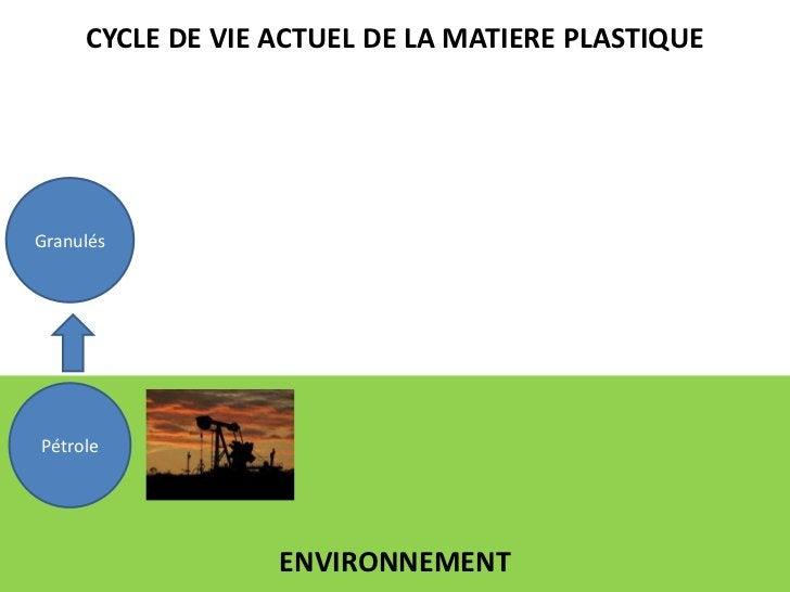 CYCLE DE VIE ACTUEL DE LA MATIERE PLASTIQUE<br />Granulés<br />Pétrole<br />ENVIRONNEMENT<br />