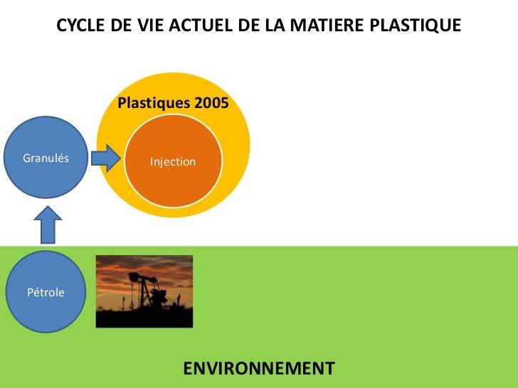CYCLE DE VIE ACTUEL DE LA MATIERE PLASTIQUE<br />Plastiques 2005<br />Injection<br />Granulés<br />Pétrole<br />ENVIRONNEM...