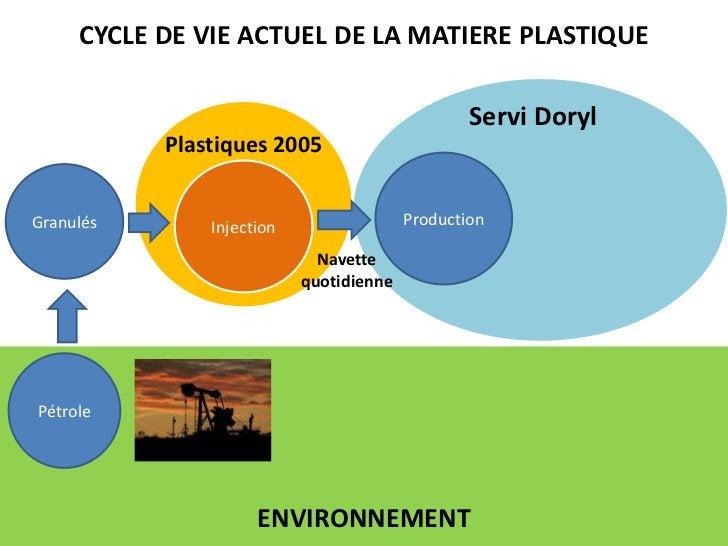 CYCLE DE VIE ACTUEL DE LA MATIERE PLASTIQUE<br />Servi Doryl<br />Plastiques 2005<br />Production<br />Injection<br />Gran...