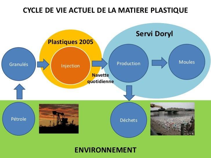 CYCLE DE VIE ACTUEL DE LA MATIERE PLASTIQUE<br />Servi Doryl<br />Plastiques 2005<br />Production<br />Moules<br />Injecti...