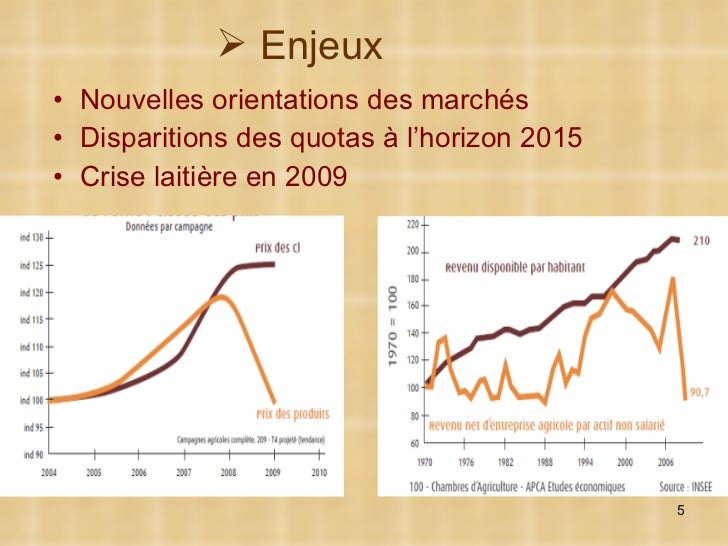 <ul><li>Nouvelles orientations des marchés </li></ul><ul><li>Disparitions des quotas à l'horizon 2015 </li></ul><ul><li>Cr...