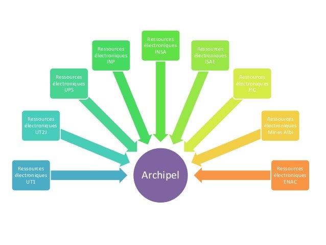 Archipel Ressources électroniques UT1 Ressources électroniques UT2J Ressources électroniques UPS Ressources électroniques ...