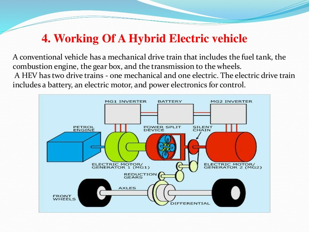 hybrid electric cars combustion engine driven cars essay Hybrid cars combine both an electric motor and an internal combustion gas-driven engine without the problems of the super clean but limited range electric cars.
