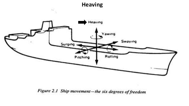 Ship Building (parts of ship)