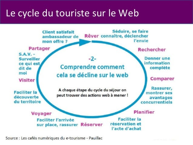Le cycle du touriste sur le Web