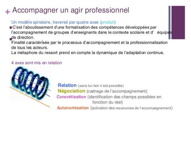 + Accompagner un agir professionnel .Un modèle spiralaire, traversé par quatre axes (produit)C'est l'aboutissement d'une...