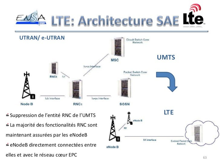 Lte presentation french for Architecture 4g lte