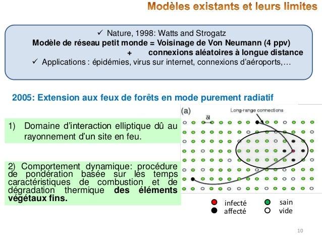  Nature, 1998: Watts and Strogatz Modèle de réseau petit monde = Voisinage de Von Neumann (4 ppv) + connexions aléatoires...