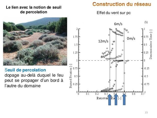 Le lien avec la notion de seuil de percolation  Effet du vent sur pc 6m/s  12m/s  0m/s  Seuil de percolation dopage au-del...