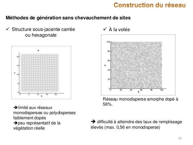 Méthodes de génération sans chevauchement de sites  Structure sous-jacente carrée ou hexagonale  limité aux réseaux mono...