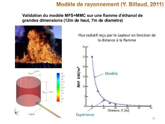 Validation du modèle MFS+MMC sur une flamme d'éthanol de grandes dimensions (12m de haut, 7m de diamètre)  RHF kW/m²  Flux...