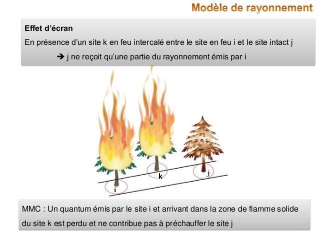 Effet d'écran En présence d'un site k en feu intercalé entre le site en feu i et le site intact j   j ne reçoit qu'une pa...