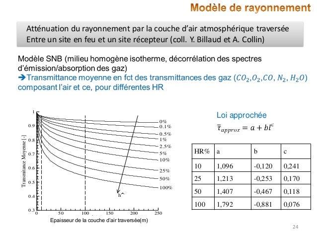 Atténuation du rayonnement par la couche d'air atmosphérique traversée Entre un site en feu et un site récepteur (coll. Y....
