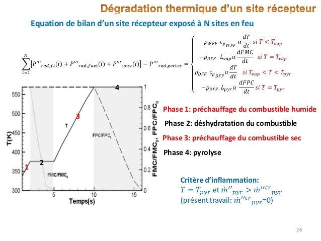 Equation de bilan d'un site récepteur exposé à N sites en feu  4  3  Phase 1: préchauffage du combustible humide Phase 2: ...