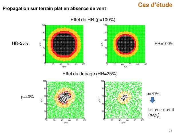 Propagation sur terrain plat en absence de vent  Effet de HR (p=100%)  HR=25%  HR=100%  Effet du dopage (HR=25%)  p=40%  p...