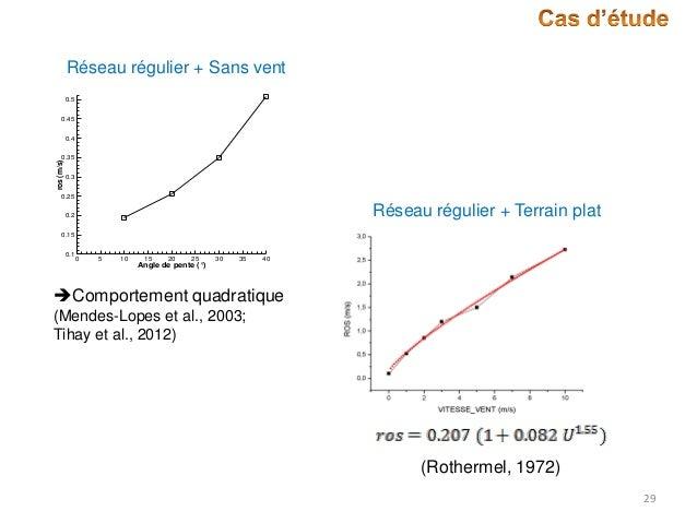 Réseau régulier + Sans vent 0.5 0.45 0.4  ros (m/s)  0.35 0.3  0.25  Réseau régulier + Terrain plat  0.2 0.15 0.1  0  5  1...