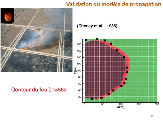 (Cheney et al. , 1986)  Contour du feu à t=86s  33