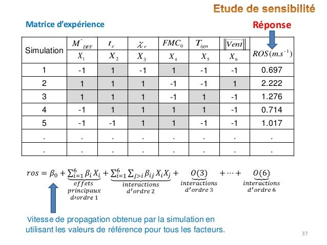 "Réponse  Matrice d'expérience Simulation  M ""DFF X1  tc X2  X3  X4  X5  X6  ROS (m.s 1 )  1  -1  1  -1  1  -1  -1  0.697  ..."