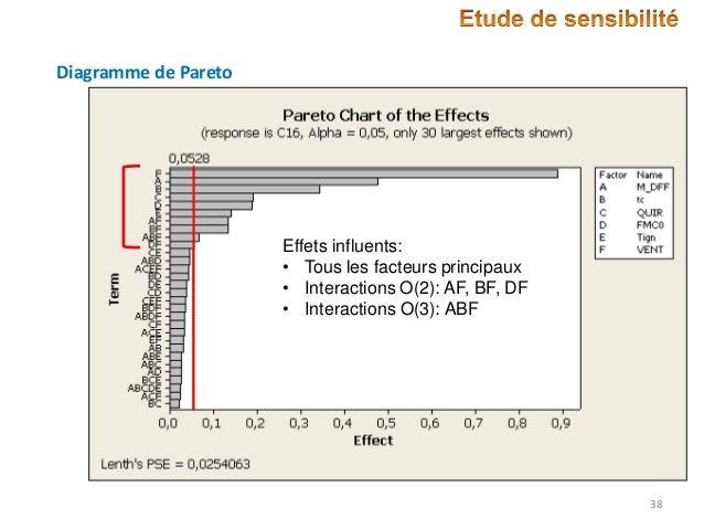 Diagramme de Pareto  Effets influents: • Tous les facteurs principaux • Interactions O(2): AF, BF, DF • Interactions O(3):...