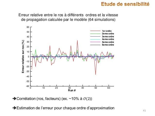 Erreur relative entre le ros à différents ordres et la vitesse de propagation calculée par le modèle (64 simulations) 60 1...