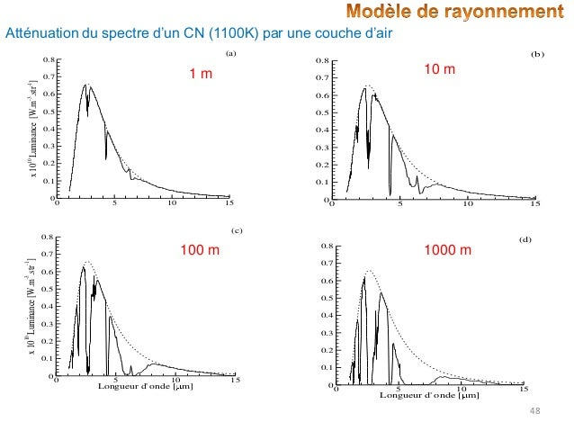 Atténuation du spectre d'un CN (1100K) par une couche d'air (a)  (b)  0.8  1m  0.7  10 m  0.7  -1  x 10 Luminance [W.m .st...