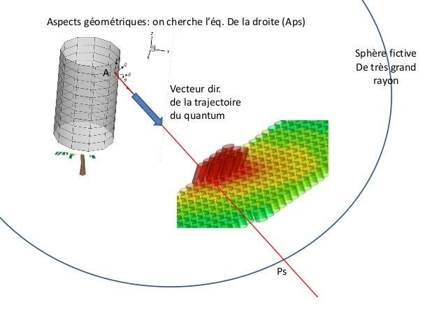 Aspects géométriques: on cherche l'éq. De la droite (Aps) Sphère fictive De très grand rayon  A Vecteur dir. Ps de la traj...