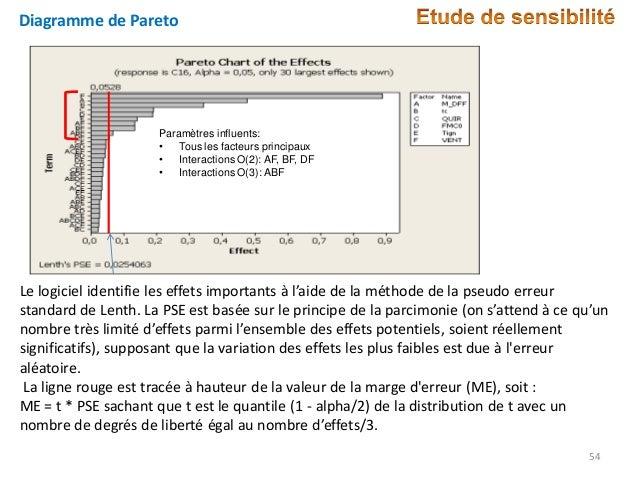 Diagramme de Pareto  Paramètres influents: • Tous les facteurs principaux • Interactions O(2): AF, BF, DF • Interactions O...