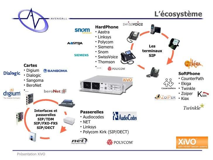 L'écosystème Présentation XiVO <ul><li>Passerelles </li></ul><ul><li>Audiocodes  </li></ul><ul><li>NET </li></ul><ul><li>L...