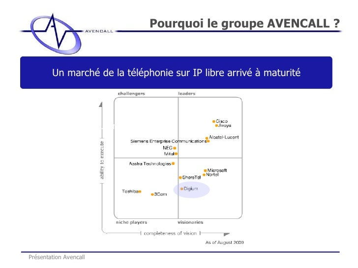 Pourquoi le groupe AVENCALL ? Présentation Avencall Basée à Paris et Lyon  Un marché de la téléphonie sur IP libre arrivé ...