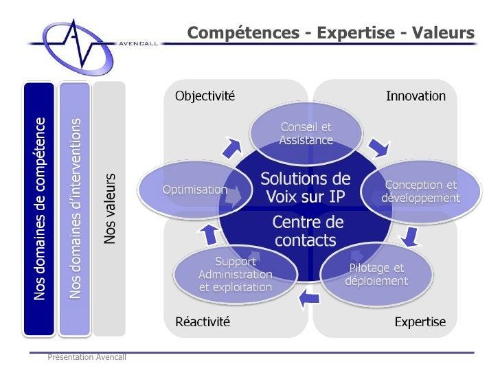 Compétences - Expertise - Valeurs Présentation Avencall