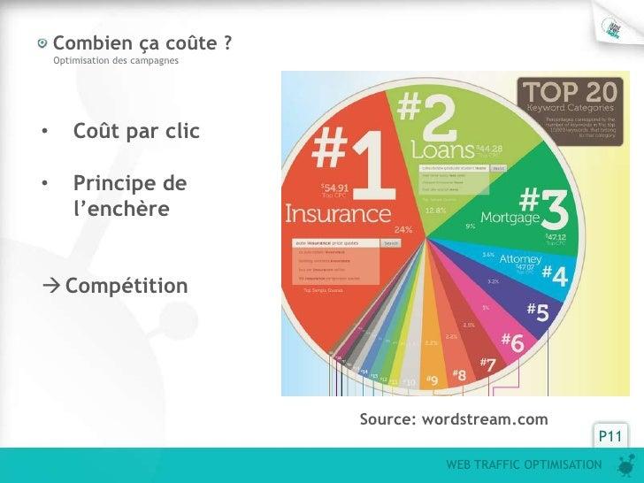 Combien ça coûte ?    Optimisation des campagnes•       Coût par clic•       Principe de        l'enchère Compétition    ...
