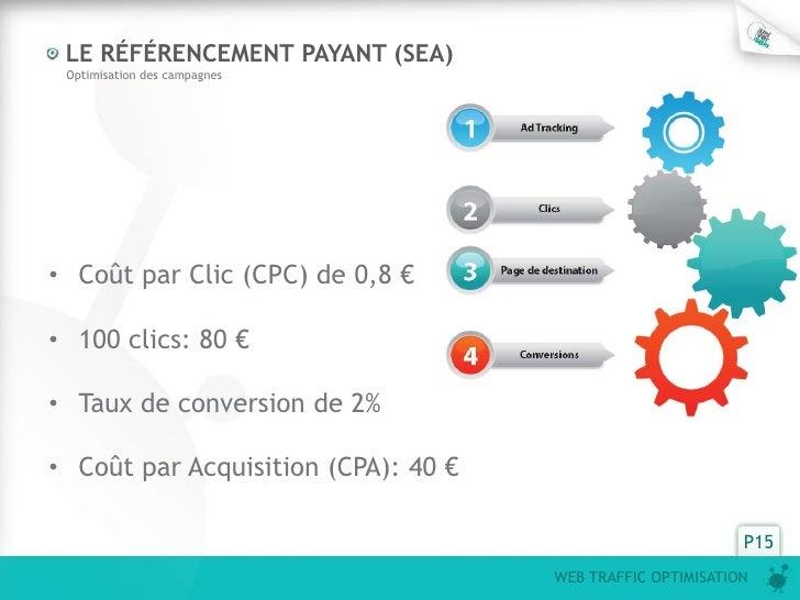 LE RÉFÉRENCEMENT PAYANT (SEA) Optimisation des campagnes• Coût par Clic (CPC) de 0,8 €• 100 clics: 80 €• Taux de conversio...
