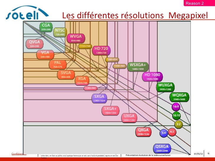 Reason 2                                             Les différentes résolutions Megapixel               Ce document et le...