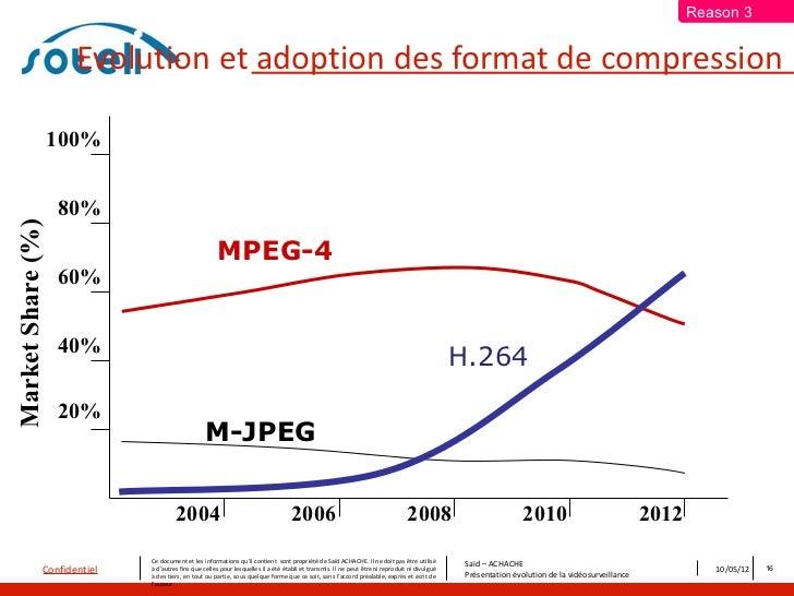 Reason 3                      Evolution et adoption des format de compression                   100%                   80%...