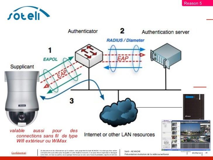 Reason 5valable    aussi     pour   des   connections sans fil de type   Wifi extérieur ou WiMax               Ce document...