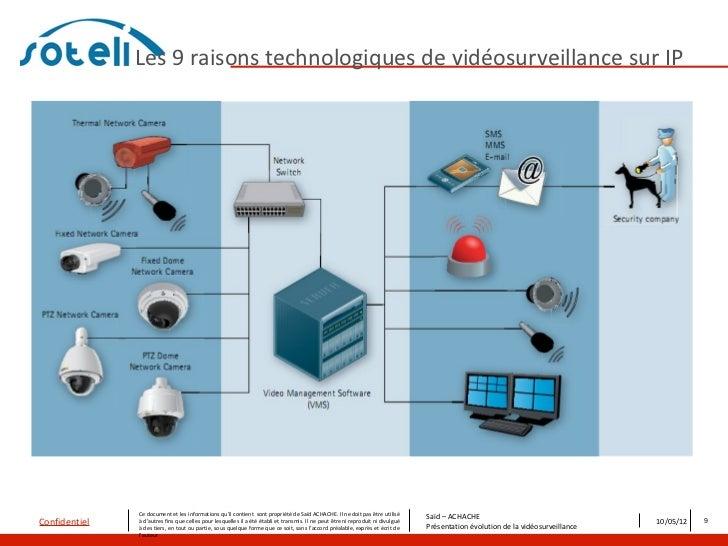 Les 9 raisons technologiques de vidéosurveillance sur IP               Ce document et les informations qu'il contient sont...