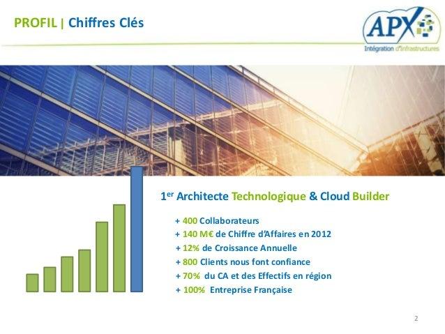 PROFIL   Chiffres Clés                         1er Architecte Technologique & Cloud Builder                           + 40...