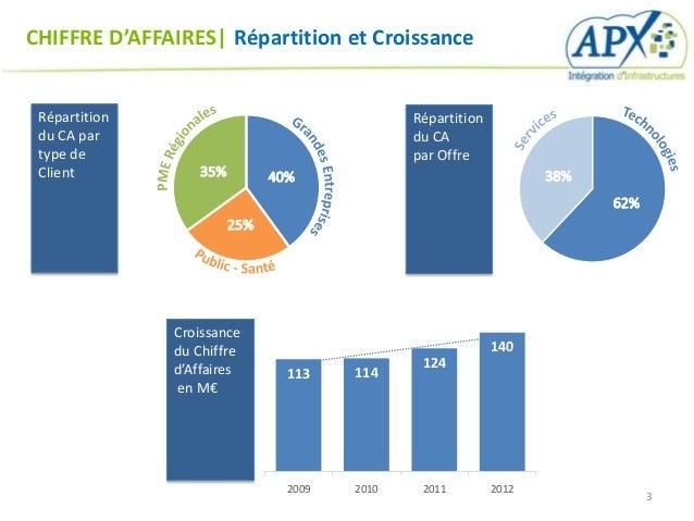 CHIFFRE D'AFFAIRES  Répartition et Croissance Répartition                              Répartition du CA par              ...