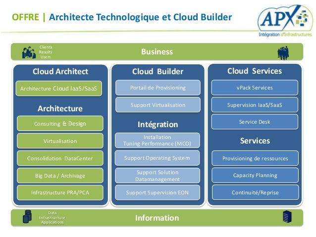 OFFRE   Architecte Technologique et Cloud Builder       Clients       Results        Users                                ...