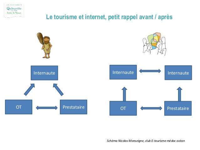 Le tourisme et internet, petit rappel avant / après Internaute OT Prestataire Internaute OT Prestataire Internaute Schéma ...
