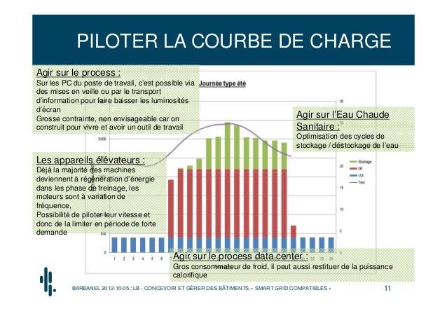 PILOTER LA COURBE DE CHARGEAgir sur le process :Sur les PC du poste de travail, c'est possible viades mises en veille ou p...