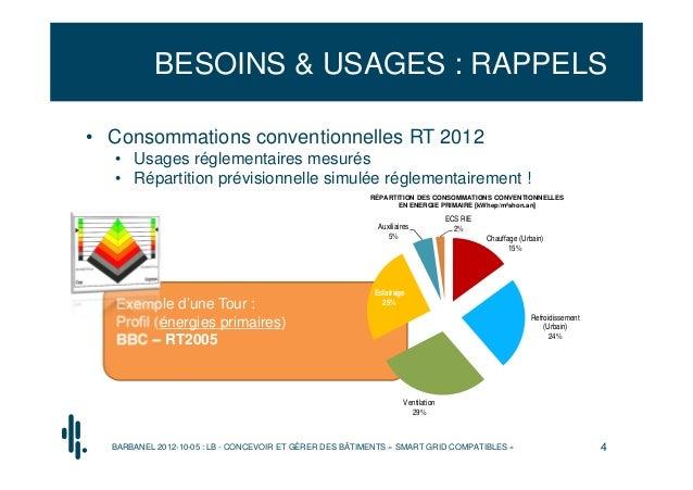BESOINS & USAGES : RAPPELS• Consommations conventionnelles RT 2012  • Usages réglementaires mesurés  • Répartition prévisi...