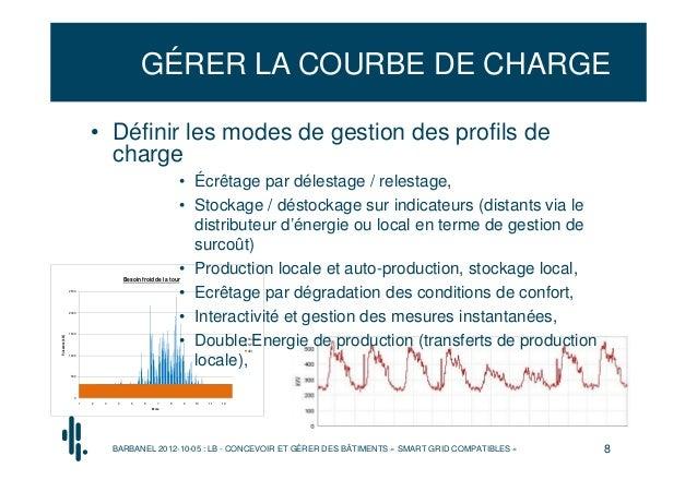 GÉRER LA COURBE DE CHARGE                             • Définir les modes de gestion des profils de                       ...