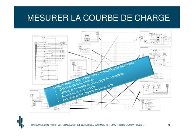 MESURER LA COURBE DE CHARGEBARBANEL 2012-10-05 : LB - CONCEVOIR ET GÉRER DES BÂTIMENTS « SMART GRID COMPATIBLES »   9