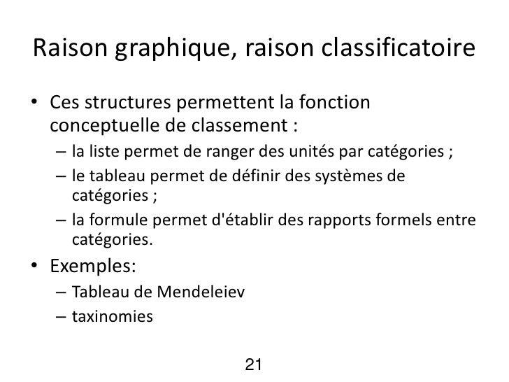 Raison graphique, raison classificatoire• Ces structures permettent la fonction  conceptuelle de classement :  – la liste ...