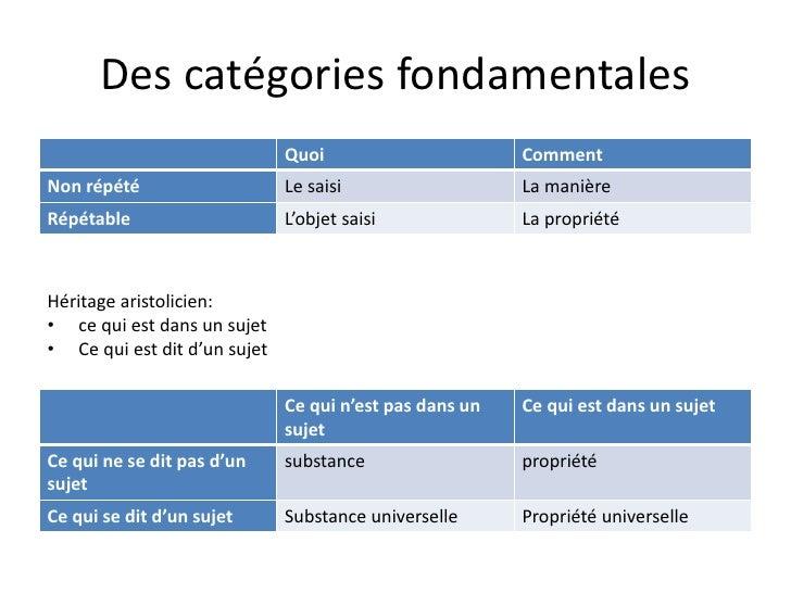 Des catégories fondamentales                              Quoi                       CommentNon répété                    ...