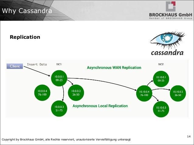Copyright by Brockhaus GmbH, alle Rechte reserviert, unautorisierte Vervielfältigung untersagt 14 Why Cassandra Replication