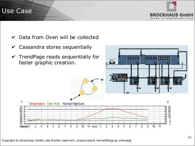 Copyright by Brockhaus GmbH, alle Rechte reserviert, unautorisierte Vervielfältigung untersagt 21 Use Case ✔ Data from Ove...