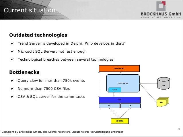 Copyright by Brockhaus GmbH, alle Rechte reserviert, unautorisierte Vervielfältigung untersagt 4 Current situation Outdate...