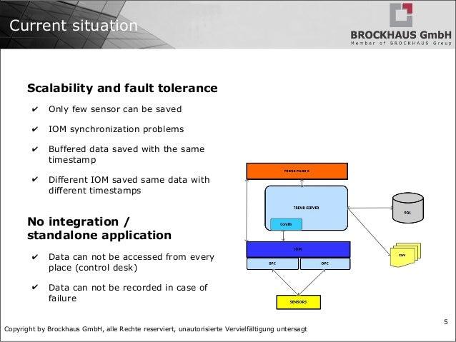 Copyright by Brockhaus GmbH, alle Rechte reserviert, unautorisierte Vervielfältigung untersagt 5 Current situation Scalabi...